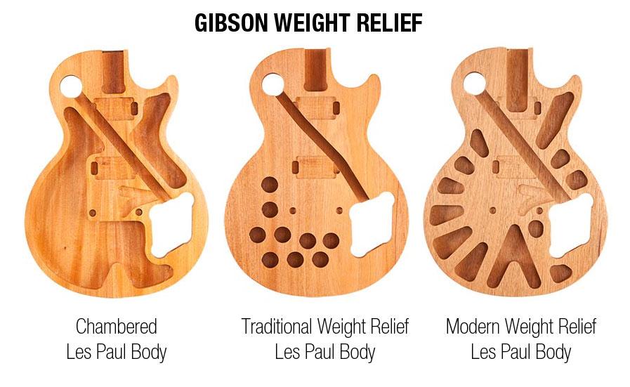GibsonWeightRelief.jpg